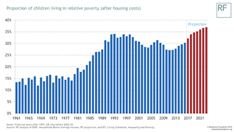 proportion of children living in relative poverty